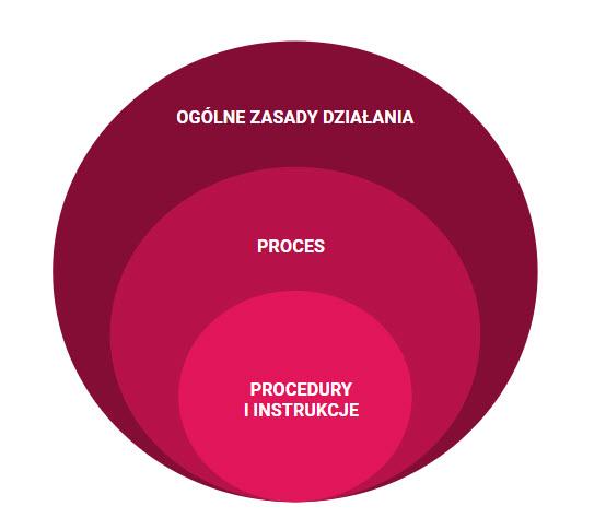 procedury-procesy-w-firmie2.jpg (30 KB)